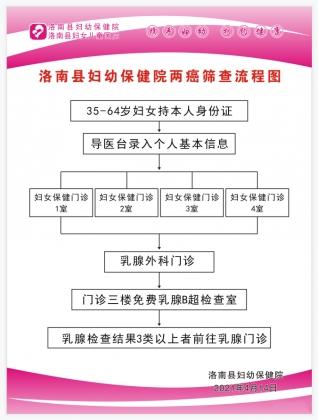 洛南县2021年免费宫颈癌、乳腺癌筛查开始了!